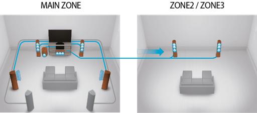 Multi-source / Multi-room example