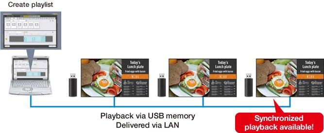 Odtwarzanie z pamięci USB Dostarczane przez LAN. Dostępne zsynchronizowane odtwarzanie!