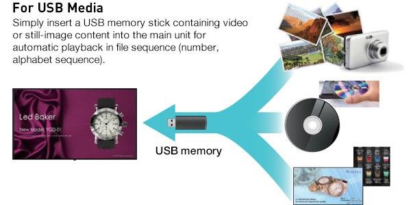 W przypadku nośników USB wystarczy włożyć pamięć USB zawierającą filmy lub zdjęcia do jednostki głównej w celu automatycznego odtwarzania w kolejności plików (liczba, kolejność alfabetu).